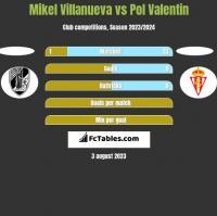 Mikel Villanueva vs Pol Valentin h2h player stats