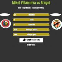 Mikel Villanueva vs Brugui h2h player stats