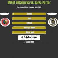 Mikel Villanueva vs Salva Ferrer h2h player stats