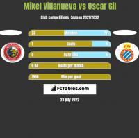Mikel Villanueva vs Oscar Gil h2h player stats