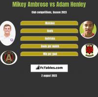 Mikey Ambrose vs Adam Henley h2h player stats