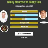 Mikey Ambrose vs Donny Toia h2h player stats