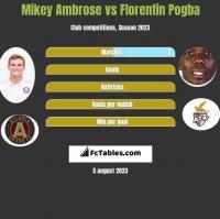 Mikey Ambrose vs Florentin Pogba h2h player stats