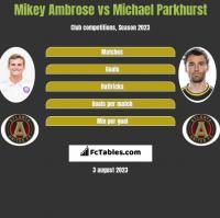 Mikey Ambrose vs Michael Parkhurst h2h player stats