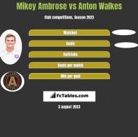 Mikey Ambrose vs Anton Walkes h2h player stats