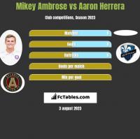 Mikey Ambrose vs Aaron Herrera h2h player stats