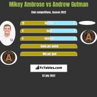 Mikey Ambrose vs Andrew Gutman h2h player stats