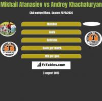 Mikhail Afanasiev vs Andrey Khachaturyan h2h player stats