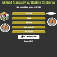 Mikhail Afanasiev vs Vladimir Shcherbo h2h player stats