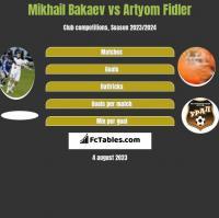 Mikhail Bakaev vs Artyom Fidler h2h player stats