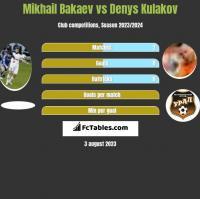 Mikhail Bakaev vs Denys Kułakow h2h player stats