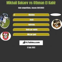 Mikhail Bakaev vs Othman El Kabir h2h player stats