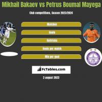 Mikhail Bakaev vs Petrus Boumal Mayega h2h player stats