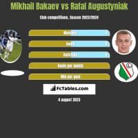 Mikhail Bakaev vs Rafał Augustyniak h2h player stats