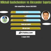 Mikhail Gashchenkov vs Alexander Sapeta h2h player stats