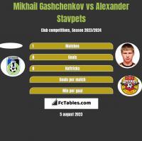 Mikhail Gashchenkov vs Alexander Stavpets h2h player stats