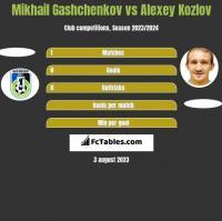 Mikhail Gashchenkov vs Aleksiej Kozłow h2h player stats