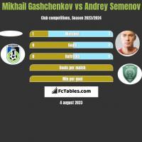 Mikhail Gashchenkov vs Andriej Siemionow h2h player stats