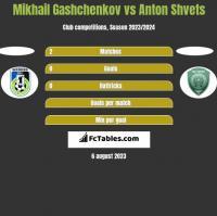 Mikhail Gashchenkov vs Anton Shvets h2h player stats