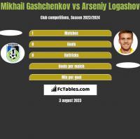 Mikhail Gashchenkov vs Asenij Łogaszow h2h player stats