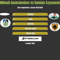 Mikhail Gashchenkov vs Damian Szymanski h2h player stats