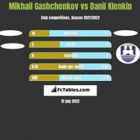 Mikhail Gashchenkov vs Danil Klenkin h2h player stats