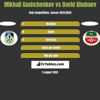 Mikhail Gashchenkov vs David Khubaev h2h player stats