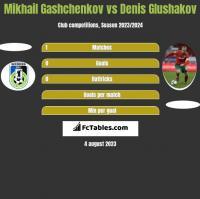 Mikhail Gashchenkov vs Denis Glushakov h2h player stats