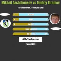 Mikhail Gashchenkov vs Dmitriy Efremov h2h player stats