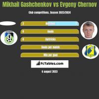 Mikhail Gashchenkov vs Evgeny Chernov h2h player stats