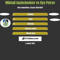 Mikhail Gashchenkov vs Ilya Petrov h2h player stats