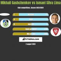 Mikhail Gashchenkov vs Ismael Silva Lima h2h player stats