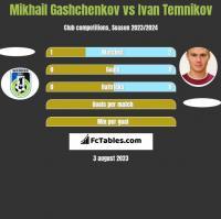 Mikhail Gashchenkov vs Ivan Temnikov h2h player stats