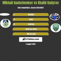 Mikhail Gashchenkov vs Khalid Kadyrov h2h player stats