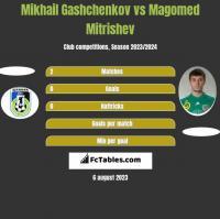 Mikhail Gashchenkov vs Magomed Mitrishev h2h player stats