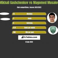 Mikhail Gashchenkov vs Magomed Musalov h2h player stats
