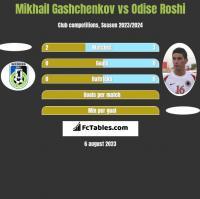 Mikhail Gashchenkov vs Odise Roshi h2h player stats