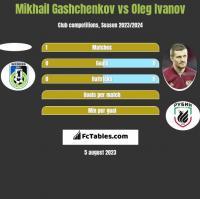 Mikhail Gashchenkov vs Oleg Ivanov h2h player stats