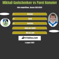 Mikhail Gashchenkov vs Pavel Komolov h2h player stats