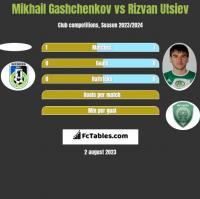 Mikhail Gashchenkov vs Rizvan Utsiev h2h player stats