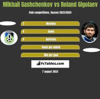 Mikhail Gashchenkov vs Roland Gigolaev h2h player stats