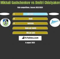 Mikhail Gashchenkov vs Dmitri Chistyakov h2h player stats