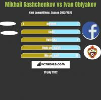 Mikhail Gashchenkov vs Ivan Oblyakov h2h player stats