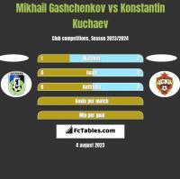 Mikhail Gashchenkov vs Konstantin Kuchaev h2h player stats