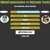 Mikhail Gashchenkov vs Aleksandr Yushin h2h player stats