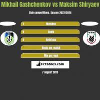 Mikhail Gashchenkov vs Maksim Shiryaev h2h player stats