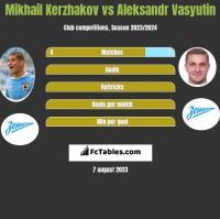 Mikhail Kerzhakov vs Aleksandr Vasyutin h2h player stats