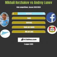 Mikhail Kerzhakov vs Andrey Lunev h2h player stats
