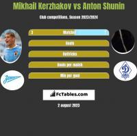 Mikhail Kerzhakov vs Anton Shunin h2h player stats