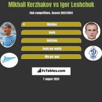 Mikhail Kerzhakov vs Igor Leshchuk h2h player stats